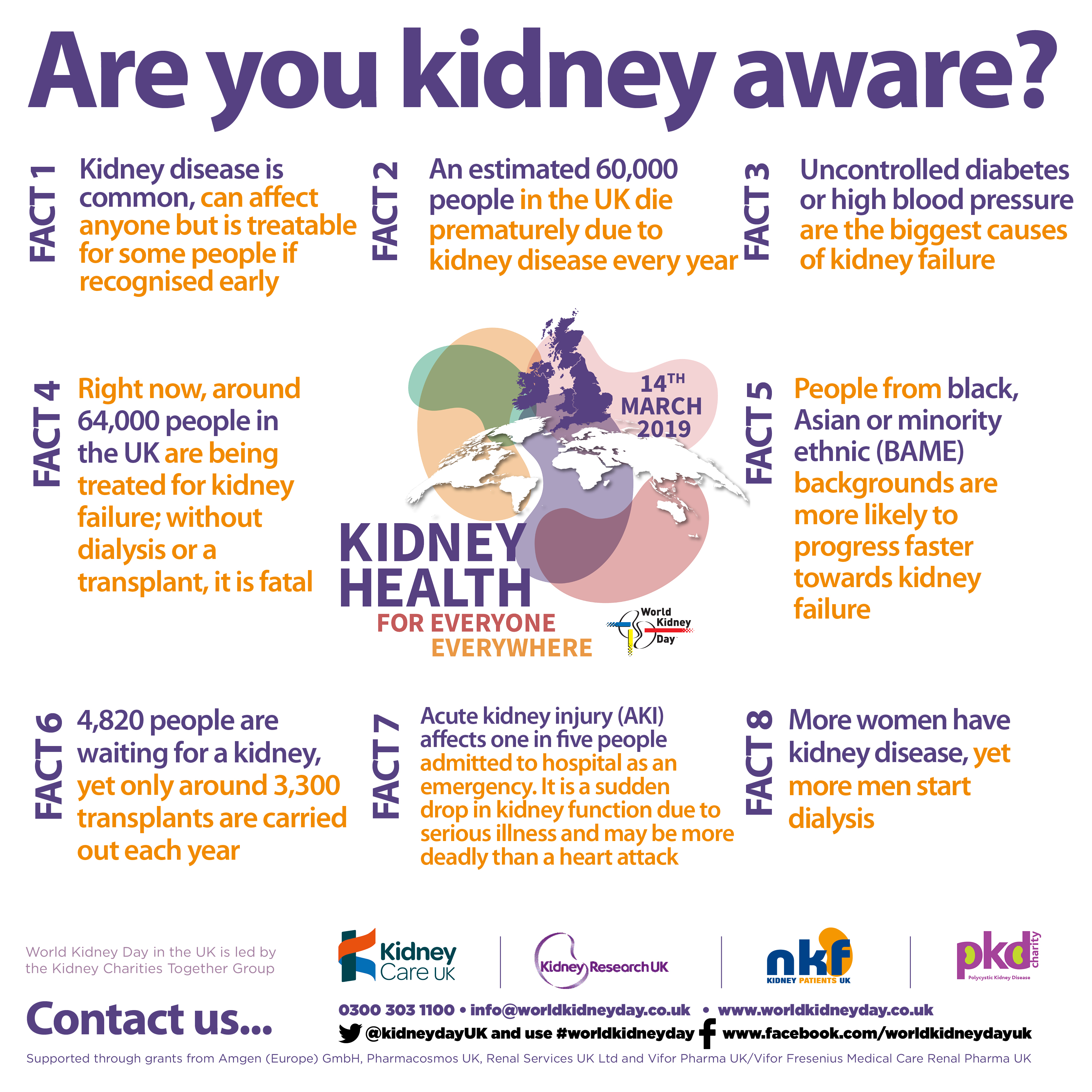 Are you Kidney Aware? - World Kidney Day